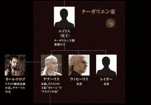 【相関図】ゲームオブスローンズ登場人物の関係性を相関図とともに解説しとく, アンダーグラウンドより