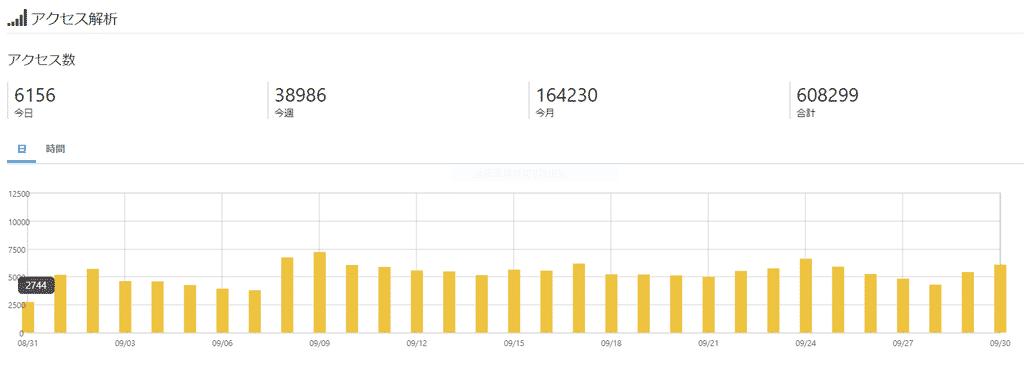 アクセス・収益ともども過去最高を記録。ブログ運営9か月目の報告, アンダーグラウンドより